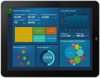 Intelligence d'affaires – IBM Cognos Mobile (Dashboards)